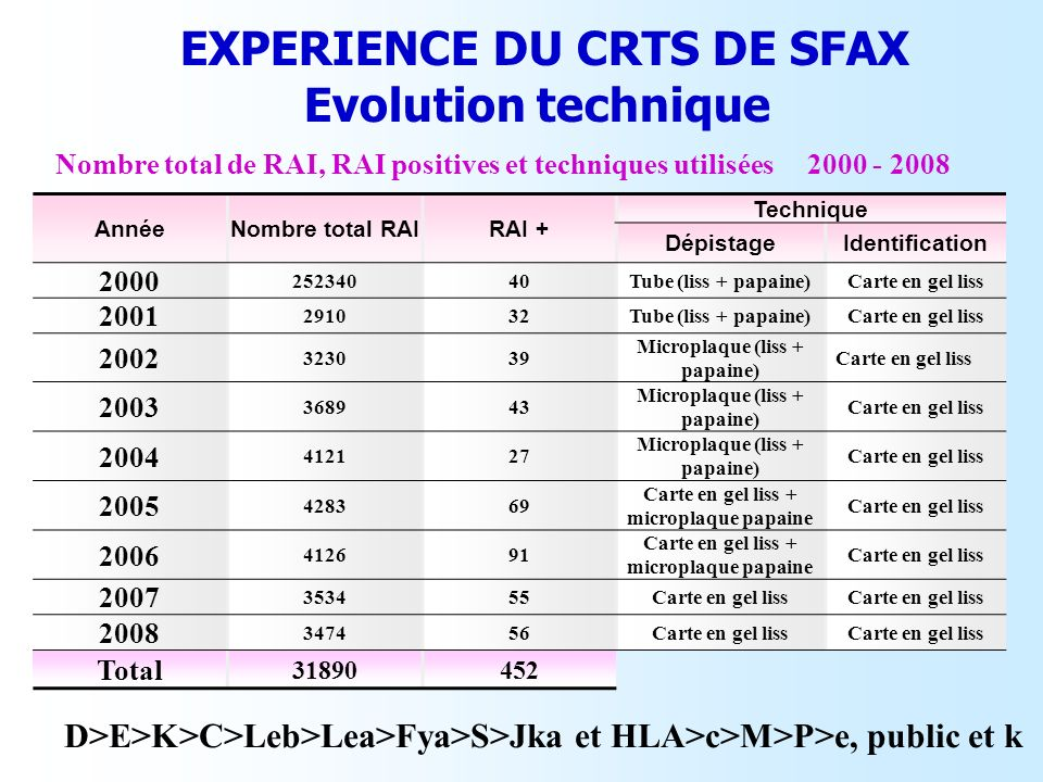 EXPERIENCE DU CRTS DE SFAX Evolution technique