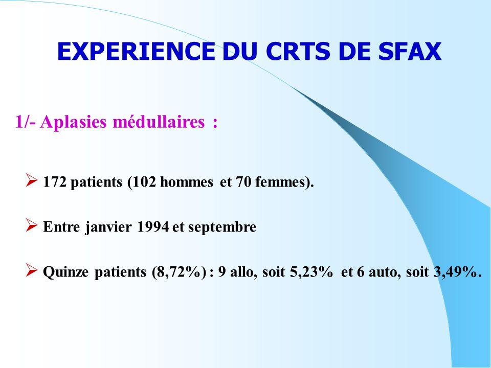 EXPERIENCE DU CRTS DE SFAX
