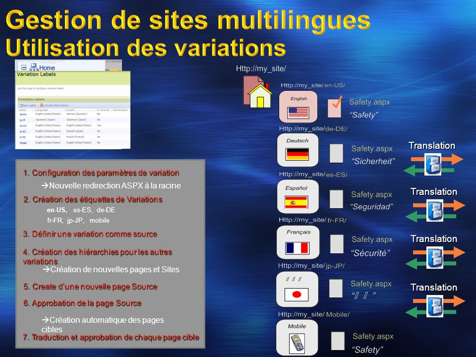 Gestion de sites multilingues Utilisation des variations