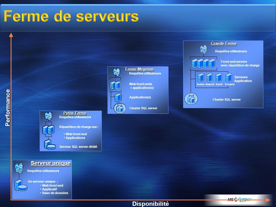 Ferme de serveurs Performance Disponibilité Serveur unique