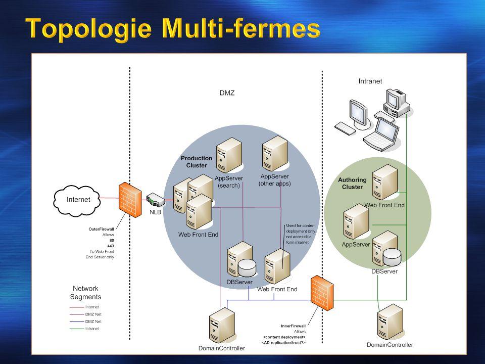 Topologie Multi-fermes