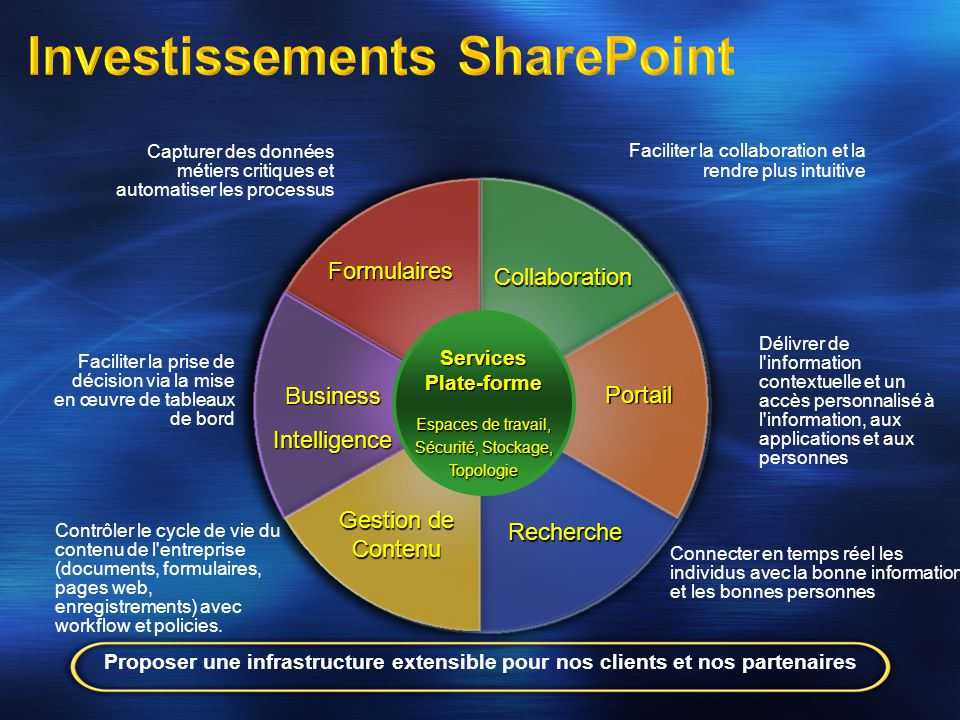 Investissements SharePoint