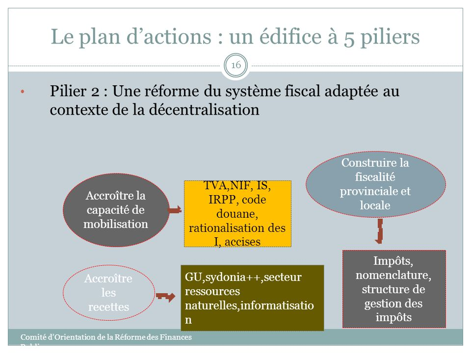 Le plan d'actions : un édifice à 5 piliers