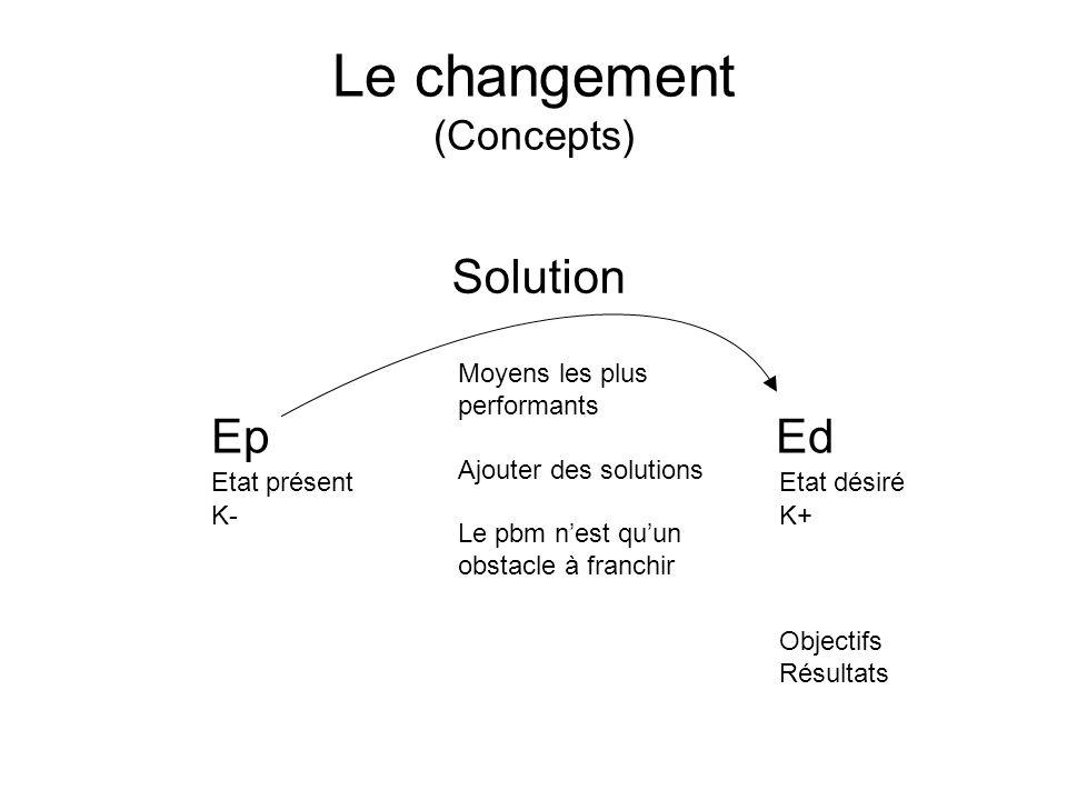 Le changement (Concepts)