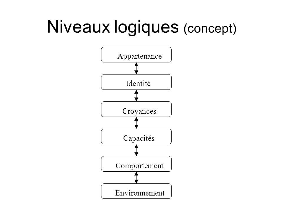 Niveaux logiques (concept)