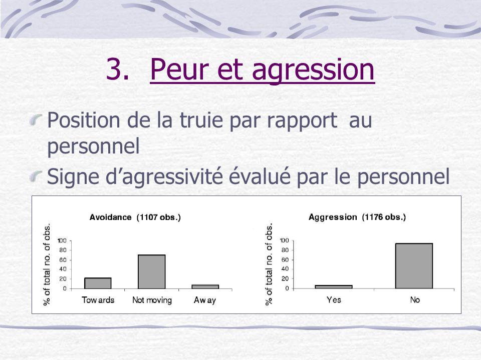 Peur et agression Position de la truie par rapport au personnel