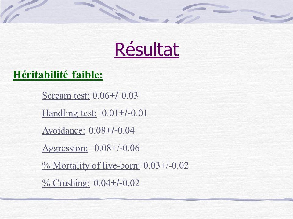 Résultat Héritabilité faible: Scream test: 0.06+/-0.03