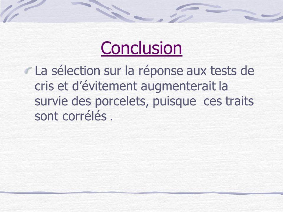 Conclusion La sélection sur la réponse aux tests de cris et d'évitement augmenterait la survie des porcelets, puisque ces traits sont corrélés .