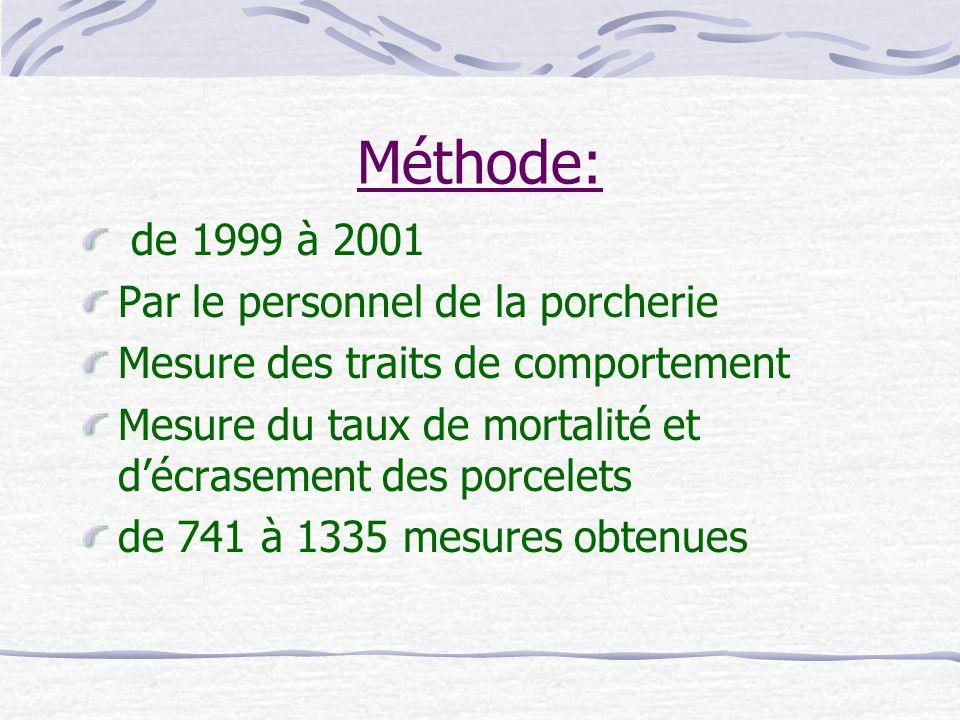 Méthode: de 1999 à 2001 Par le personnel de la porcherie
