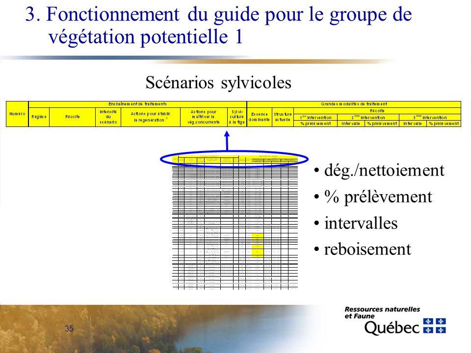 3. Fonctionnement du guide pour le groupe de végétation potentielle 1