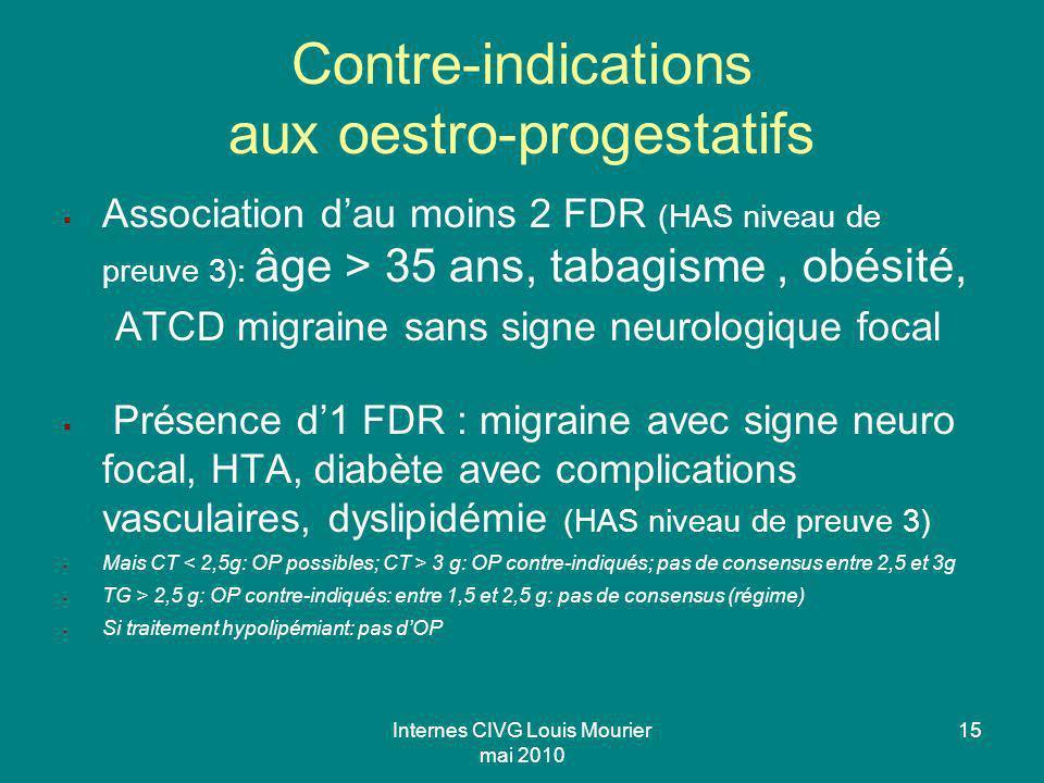 Contre-indications aux oestro-progestatifs