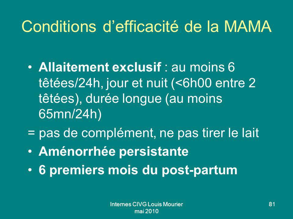 Conditions d'efficacité de la MAMA