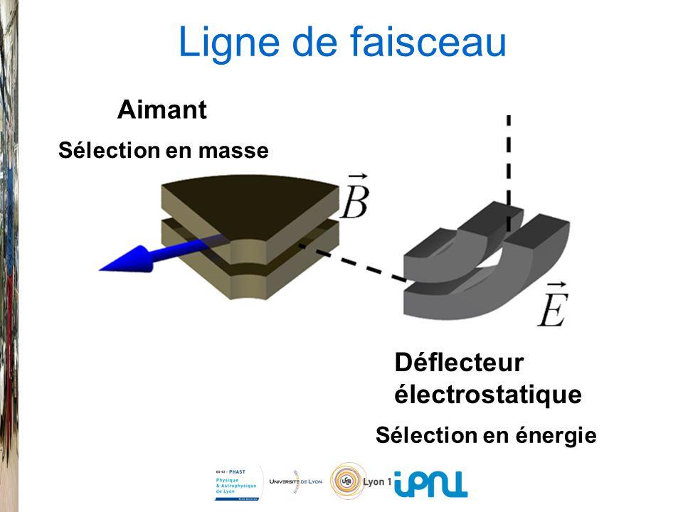 Ligne de faisceau Aimant Déflecteur électrostatique Sélection en masse