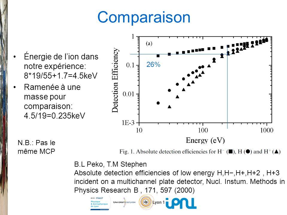 Comparaison Énergie de l'ion dans notre expérience: 8*19/55+1.7=4.5keV