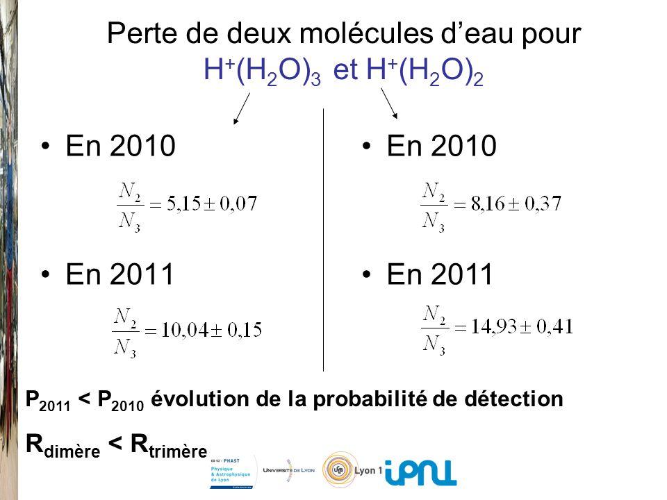 Perte de deux molécules d'eau pour H+(H2O)3 et H+(H2O)2