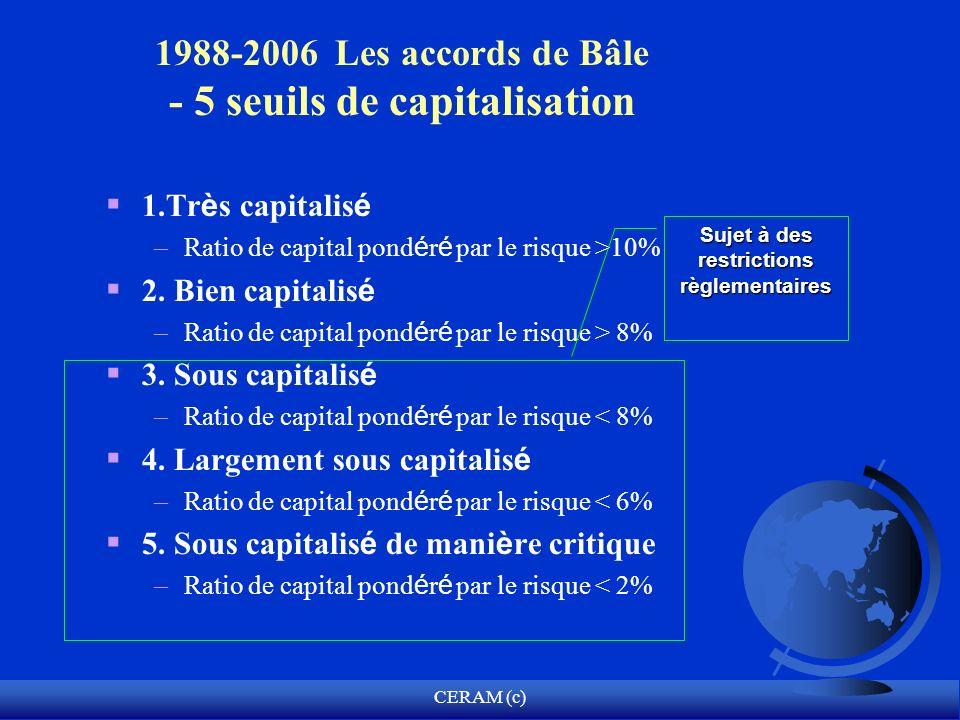 1988-2006 Les accords de Bâle - 5 seuils de capitalisation