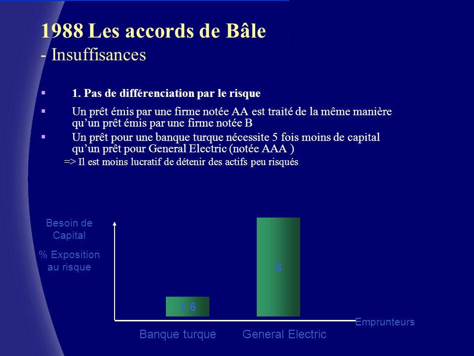 1988 Les accords de Bâle - Insuffisances