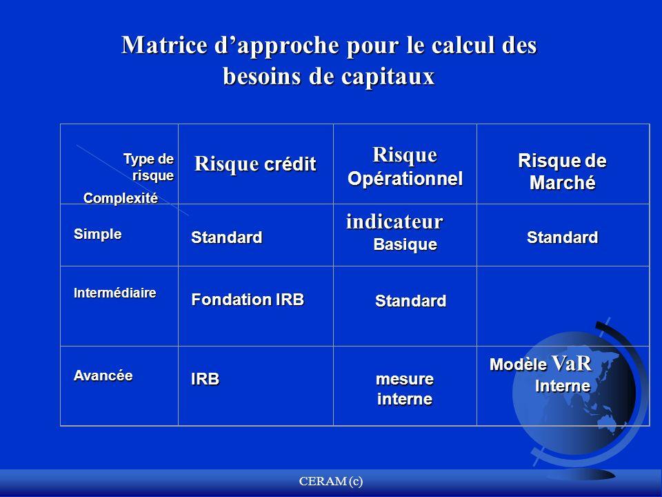 Matrice d'approche pour le calcul des besoins de capitaux