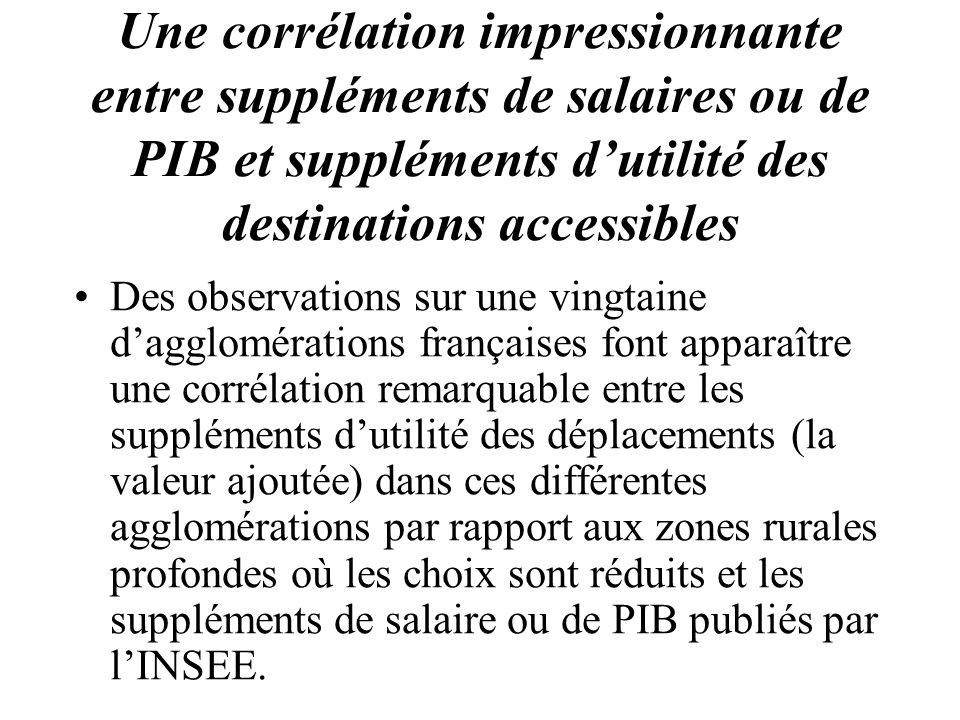 Une corrélation impressionnante entre suppléments de salaires ou de PIB et suppléments d'utilité des destinations accessibles