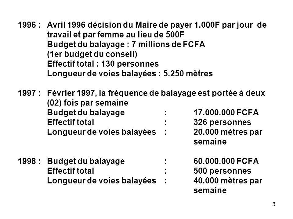 1996 :. Avril 1996 décision du Maire de payer 1. 000F par jour de