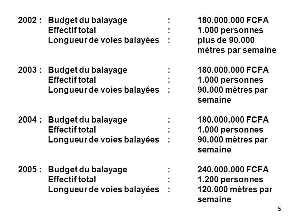 2002 : Budget du balayage : 180.000.000 FCFA Effectif total : 1.000 personnes Longueur de voies balayées : plus de 90.000 mètres par semaine 2003 : Budget du balayage : 180.000.000 FCFA Effectif total : 1.000 personnes Longueur de voies balayées : 90.000 mètres par semaine 2004 : Budget du balayage : 180.000.000 FCFA Effectif total : 1.000 personnes Longueur de voies balayées : 90.000 mètres par semaine 2005 : Budget du balayage : 240.000.000 FCFA Effectif total : 1.200 personnes Longueur de voies balayées : 120.000 mètres par semaine