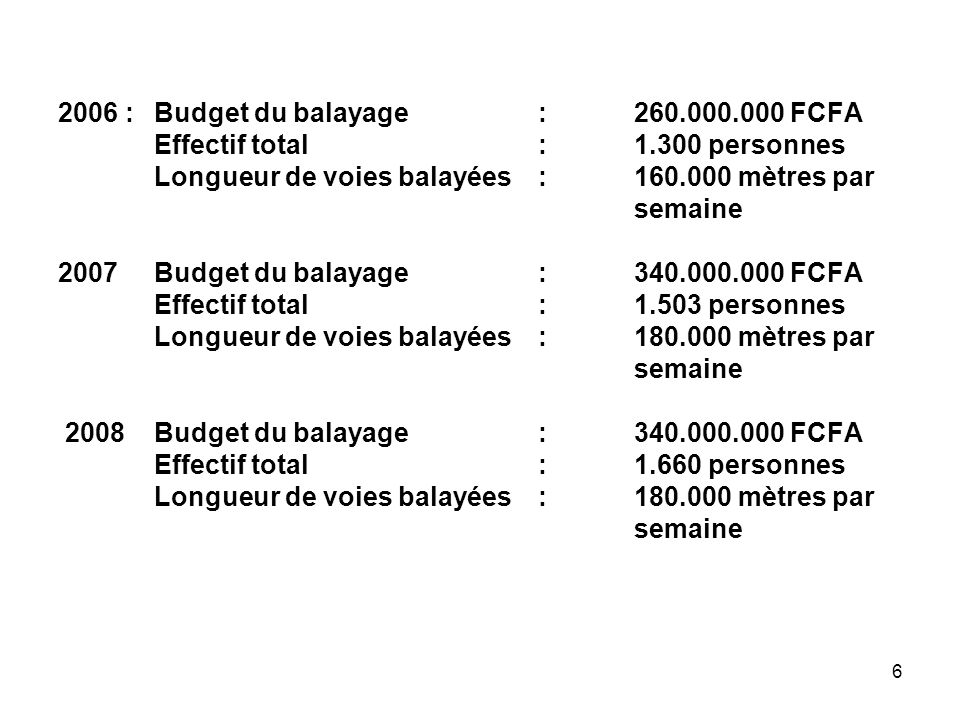 2006 : Budget du balayage : 260.000.000 FCFA Effectif total : 1.300 personnes Longueur de voies balayées : 160.000 mètres par semaine 2007 Budget du balayage : 340.000.000 FCFA Effectif total : 1.503 personnes Longueur de voies balayées : 180.000 mètres par semaine 2008 Budget du balayage : 340.000.000 FCFA Effectif total : 1.660 personnes Longueur de voies balayées : 180.000 mètres par semaine