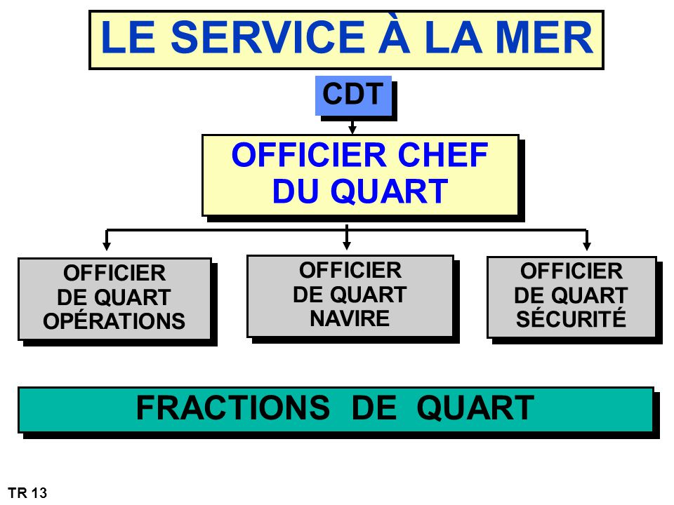 LE SERVICE À LA MER OFFICIER CHEF DU QUART FRACTIONS DE QUART CDT