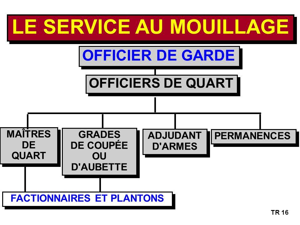 LE SERVICE AU MOUILLAGE FACTIONNAIRES ET PLANTONS