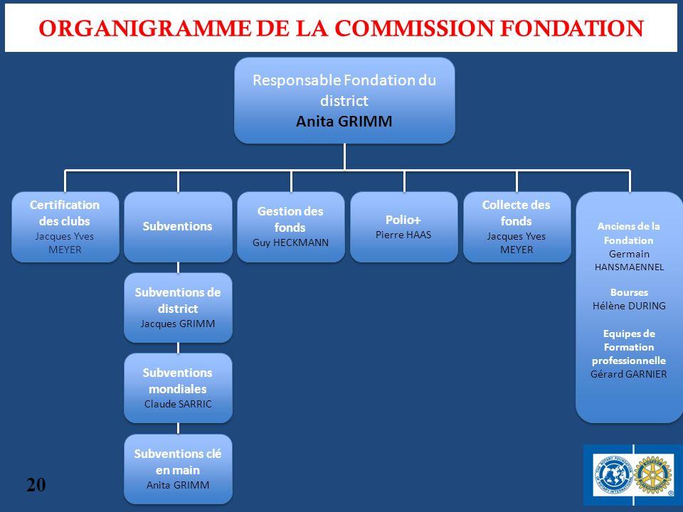 ORGANIGRAMME DE LA COMMISSION FONDATION