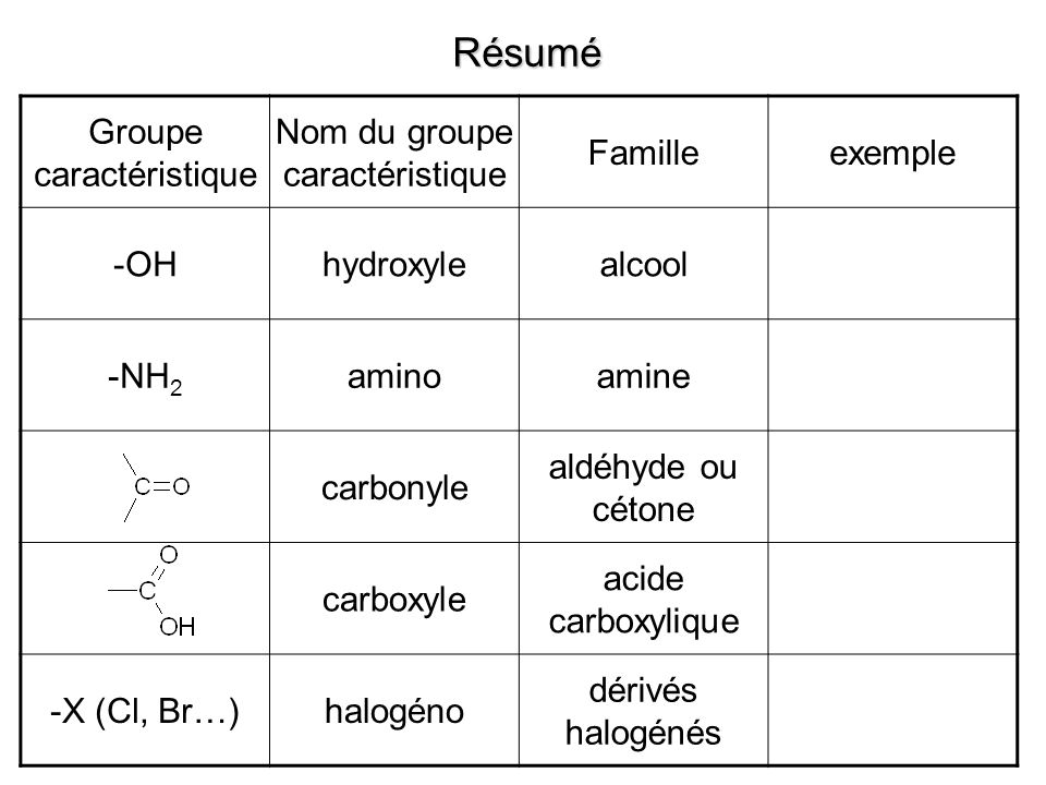 Résumé Groupe caractéristique Nom du groupe caractéristique Famille