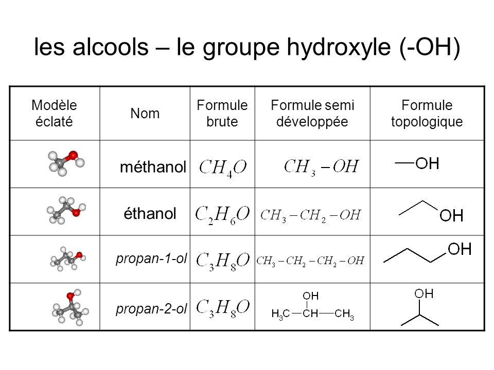 les alcools – le groupe hydroxyle (-OH)