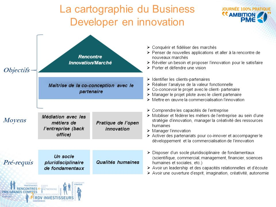 La cartographie du Business Developer en innovation