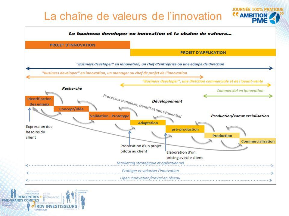 La chaîne de valeurs de l'innovation