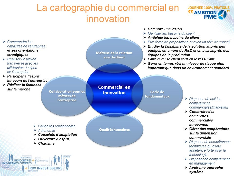 La cartographie du commercial en innovation