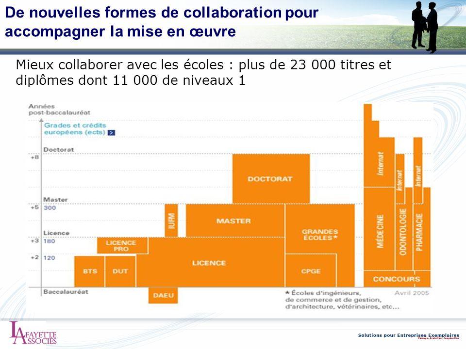 De nouvelles formes de collaboration pour accompagner la mise en œuvre
