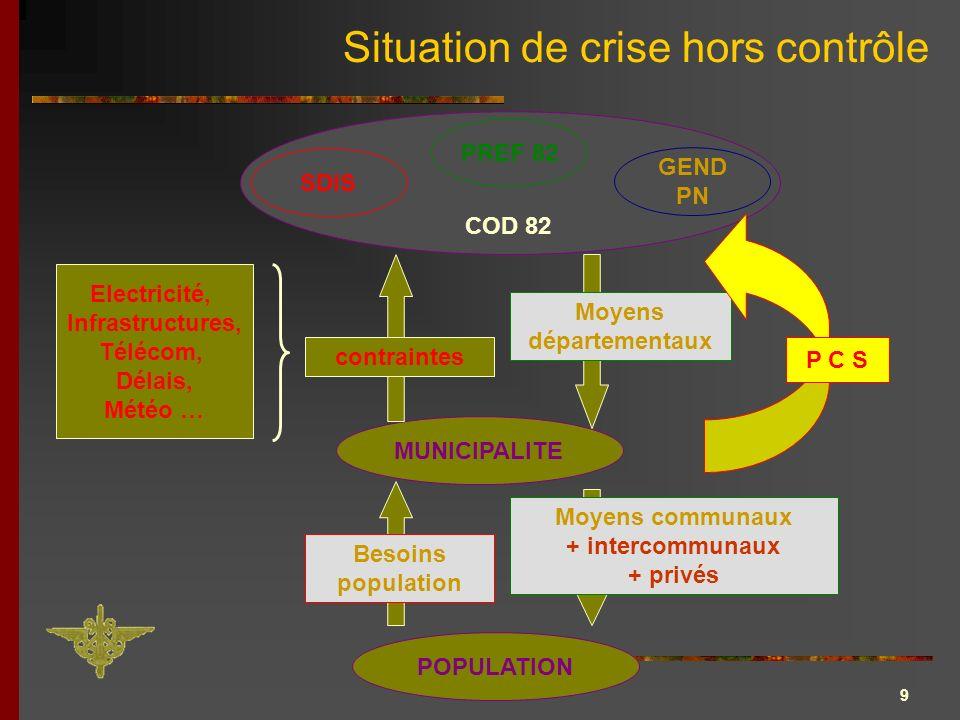 Situation de crise hors contrôle