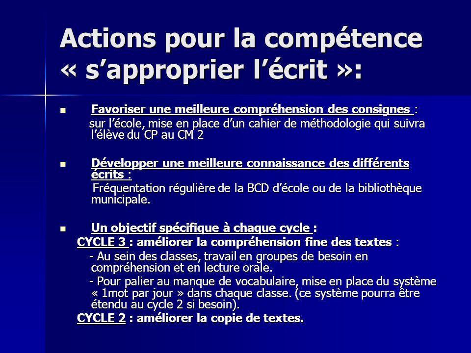 Actions pour la compétence « s'approprier l'écrit »: