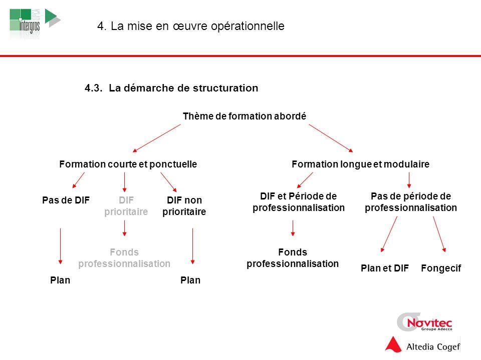 4.3. La démarche de structuration