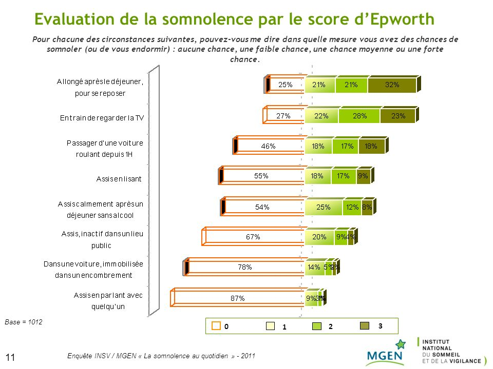 Evaluation de la somnolence par le score d'Epworth