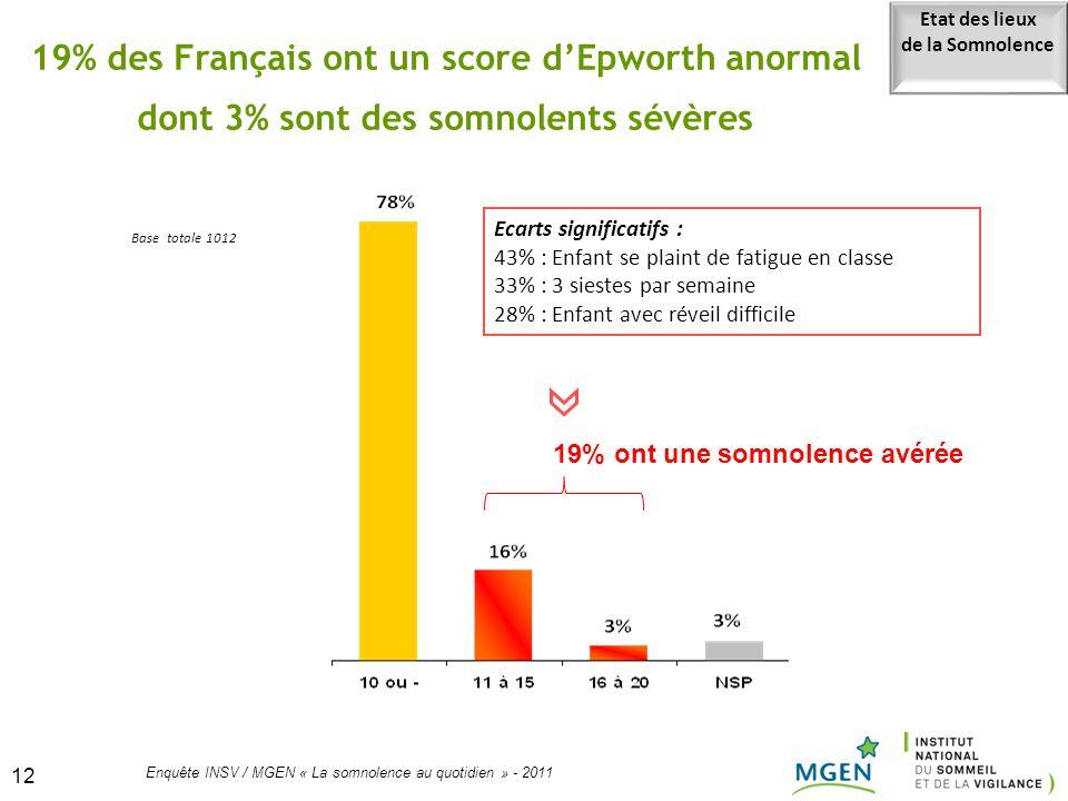 19% des Français ont un score d'Epworth anormal