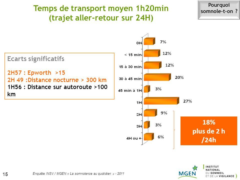 Temps de transport moyen 1h20min (trajet aller-retour sur 24H)