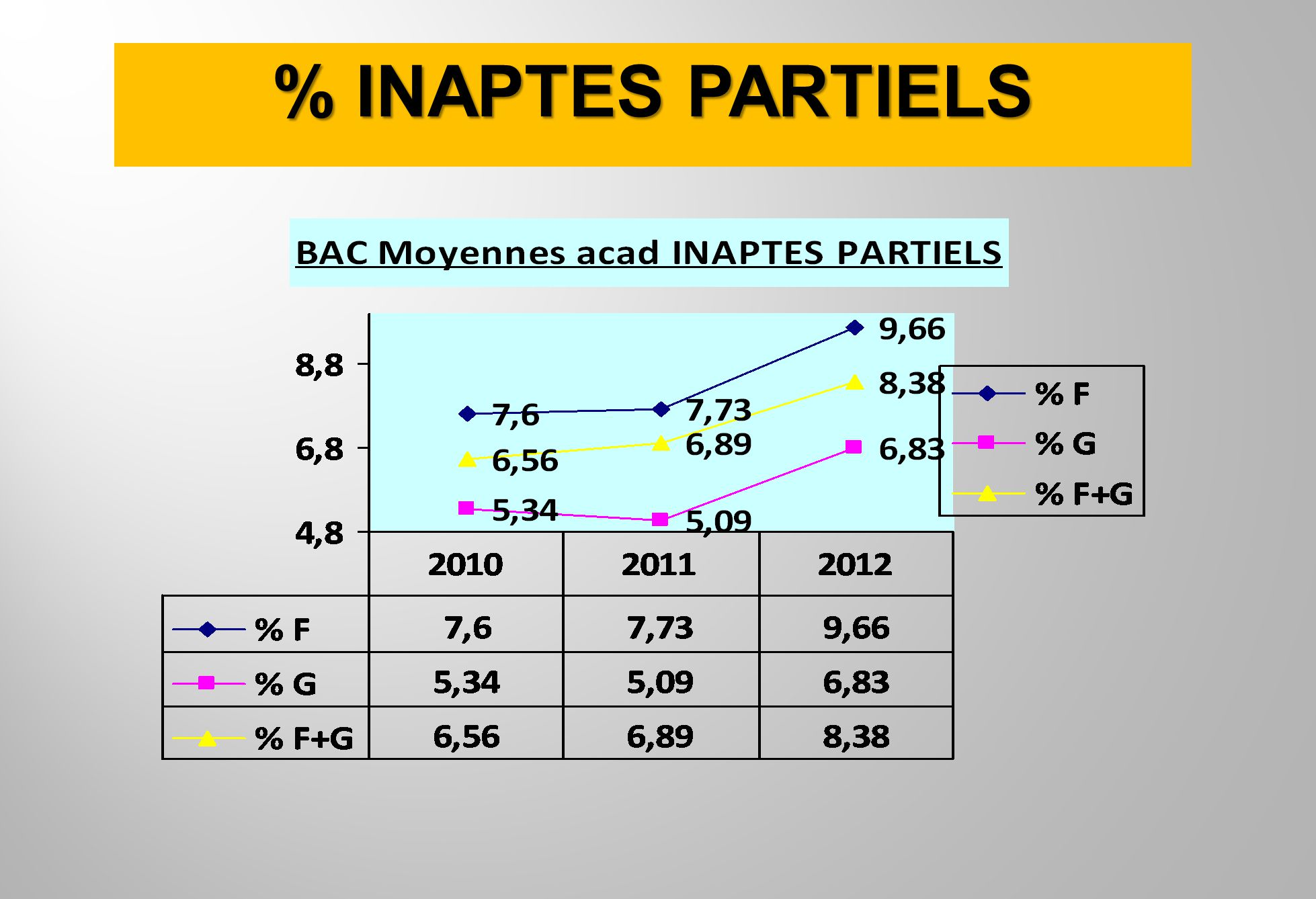 % INAPTES PARTIELS