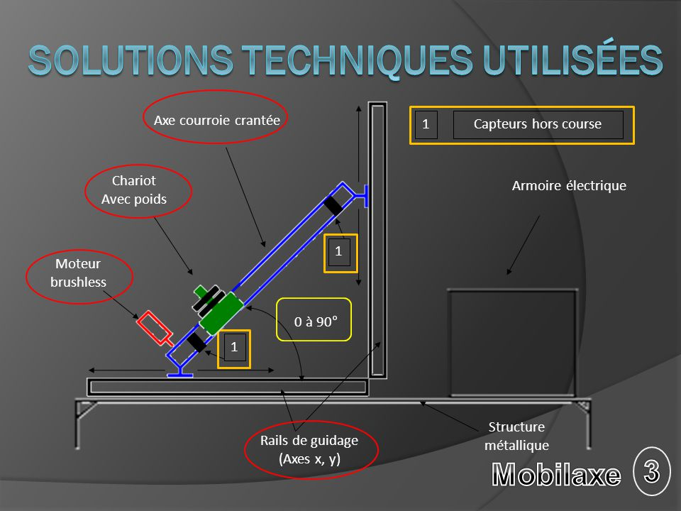 Solutions techniques utilisées