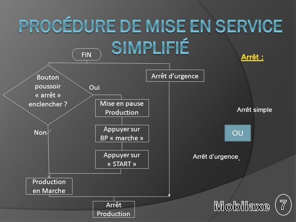 Procédure de mise en service simplifié