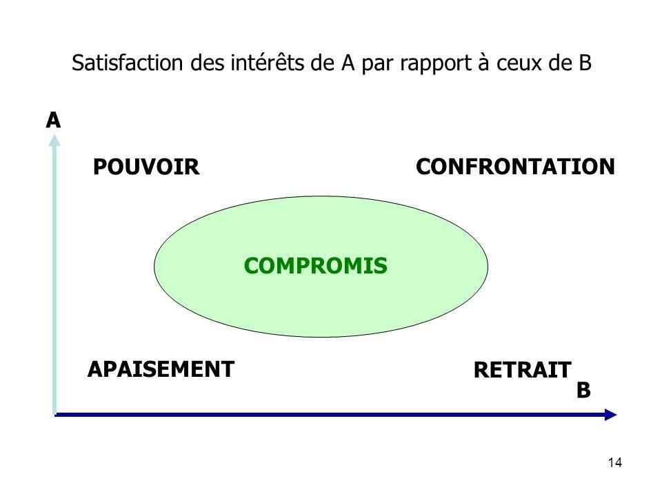 COMPROMIS APAISEMENT B