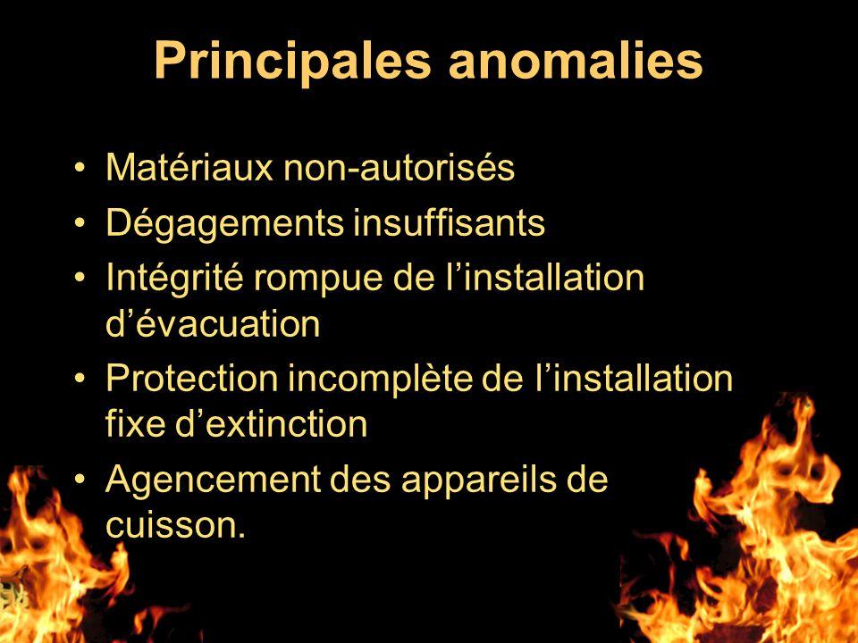 Principales anomalies