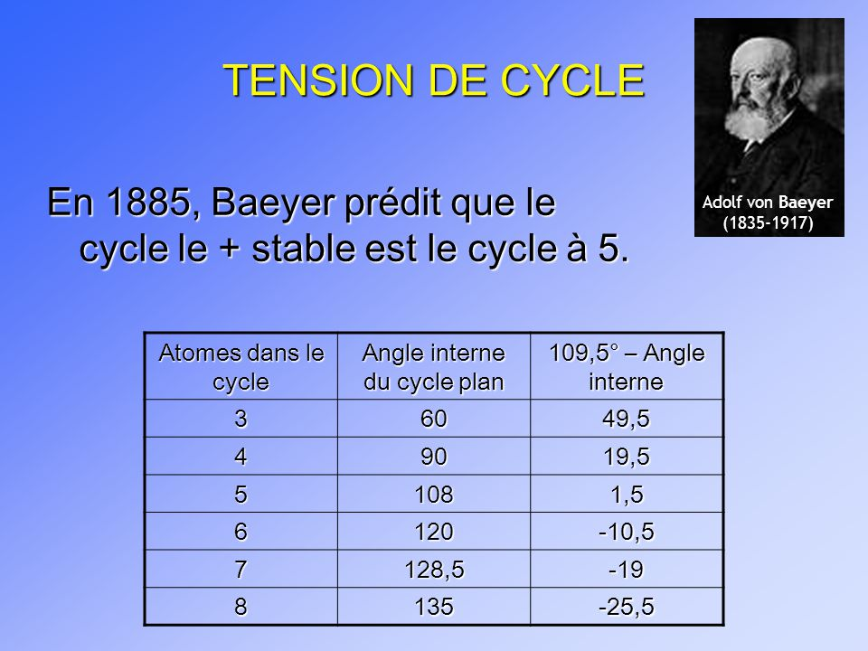 Angle interne du cycle plan