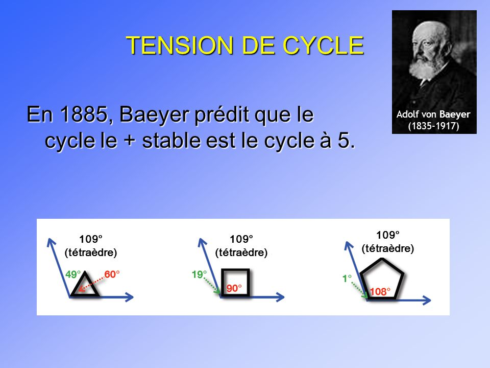 TENSION DE CYCLE En 1885, Baeyer prédit que le cycle le + stable est le cycle à 5. Adolf von Baeyer.