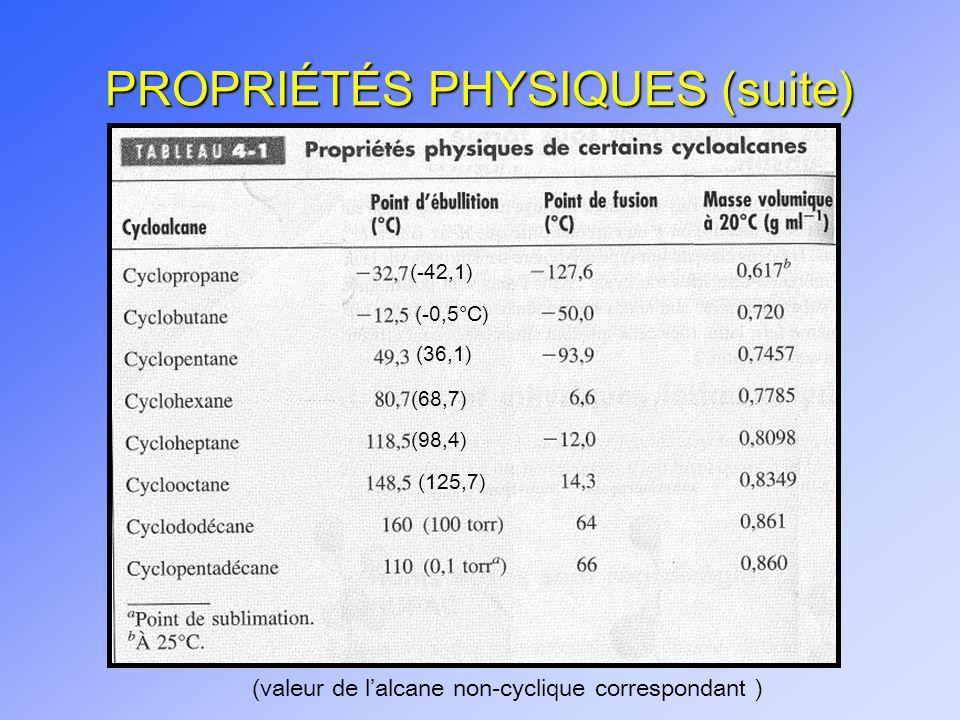 PROPRIÉTÉS PHYSIQUES (suite)