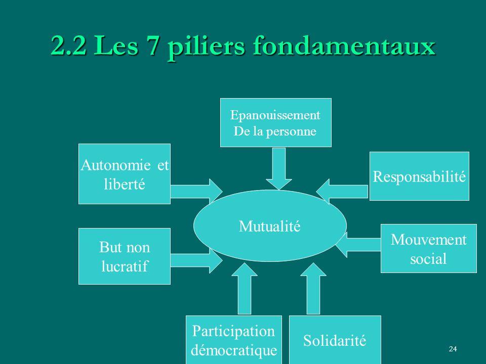 2.2 Les 7 piliers fondamentaux